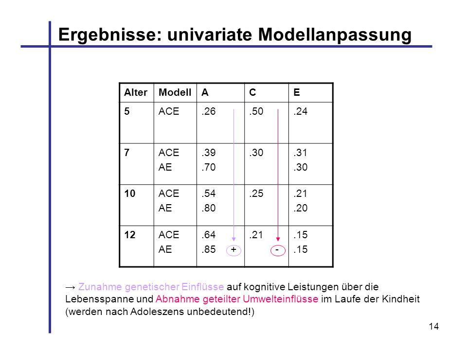 Ergebnisse: univariate Modellanpassung