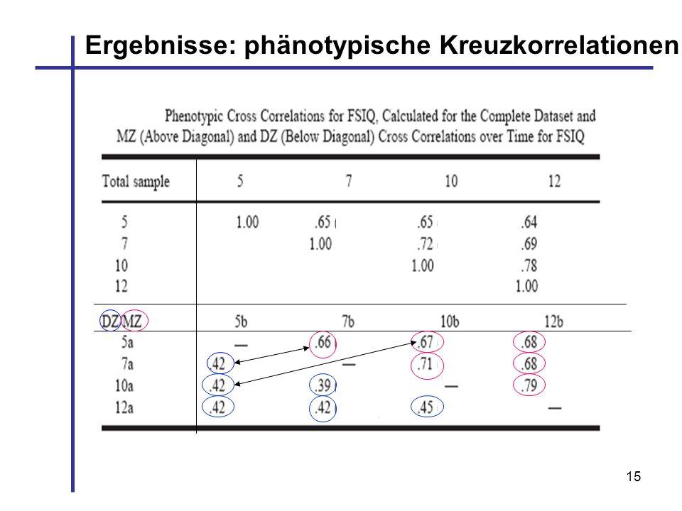 Ergebnisse: phänotypische Kreuzkorrelationen