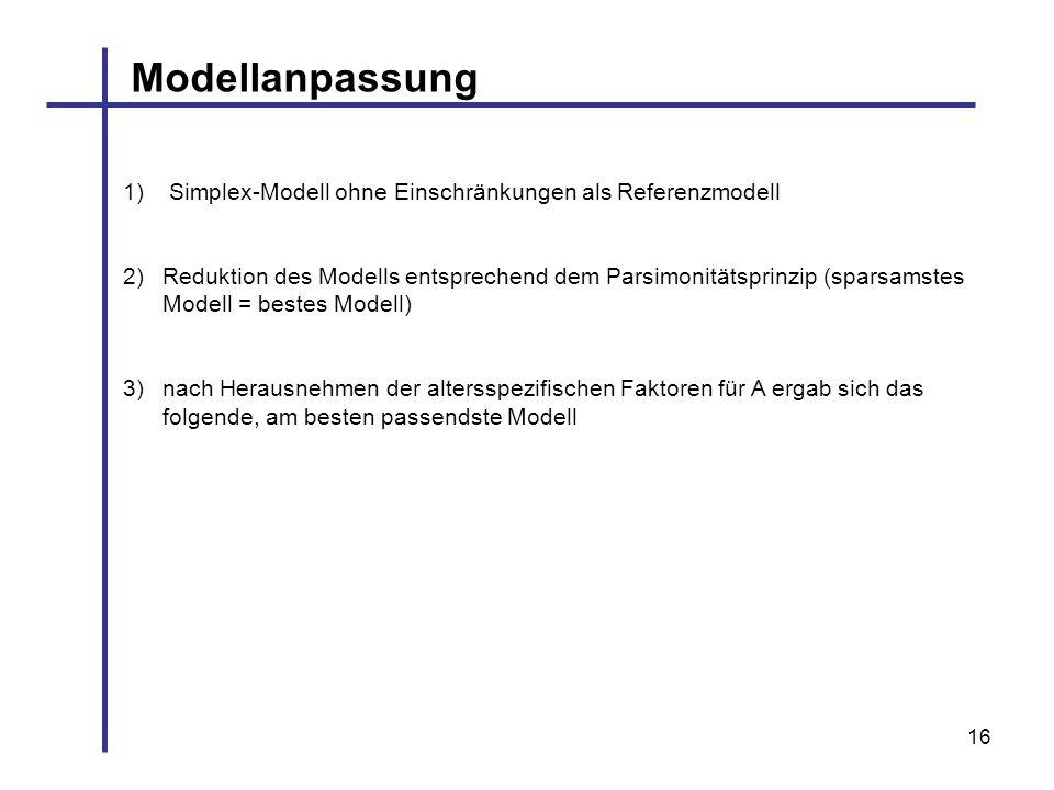 Modellanpassung Simplex-Modell ohne Einschränkungen als Referenzmodell