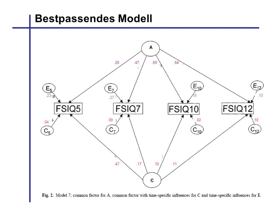Bestpassendes Modell Erklärung siehe nächste Folie .26 .47 .69 .64 .23