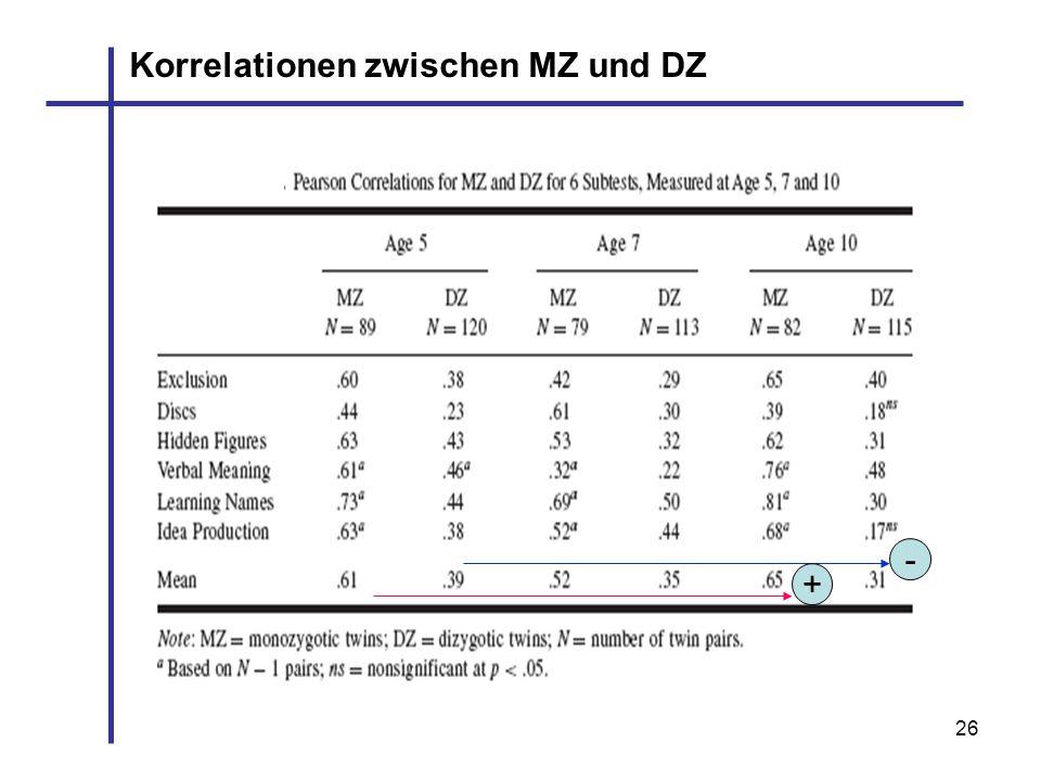 Korrelationen zwischen MZ und DZ