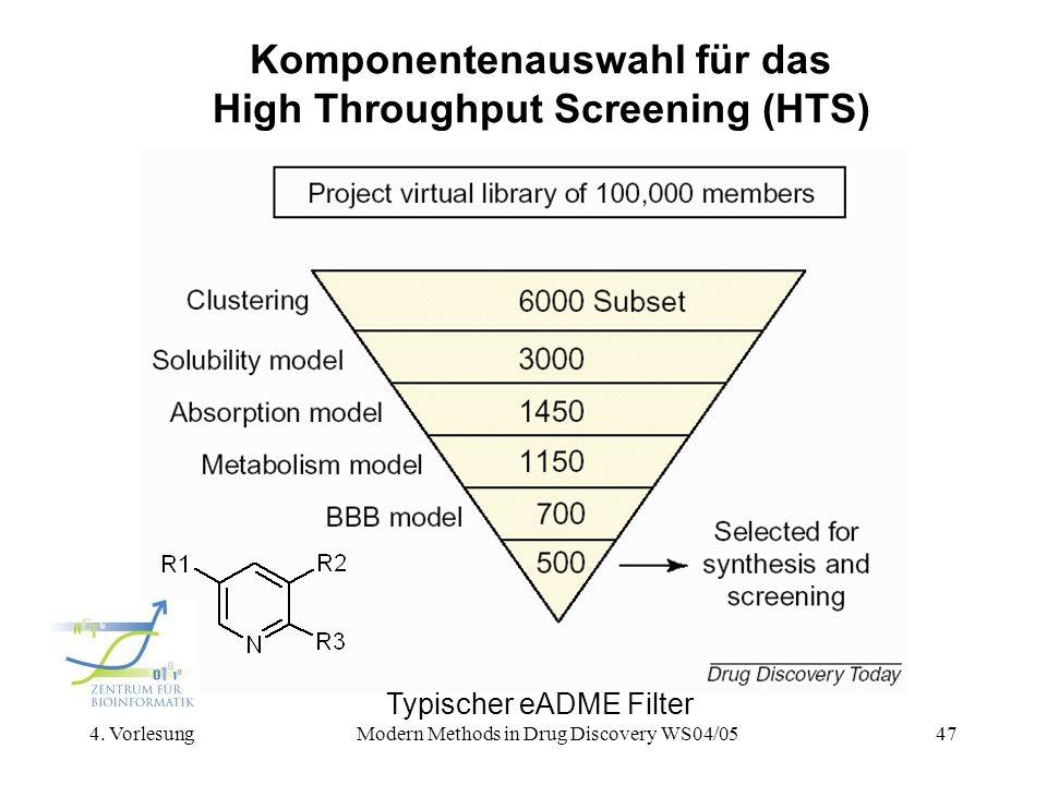 Komponentenauswahl für das High Throughput Screening (HTS)