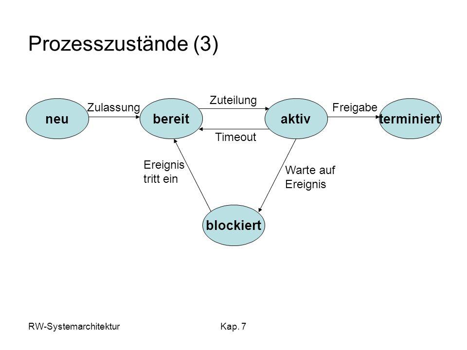 Prozesszustände (3) terminiert aktiv bereit neu blockiert Zulassung