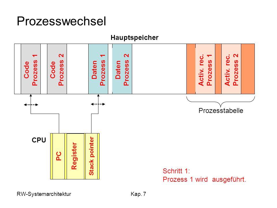 Prozesswechsel Hauptspeicher Code Prozess 1 Code Prozess 2