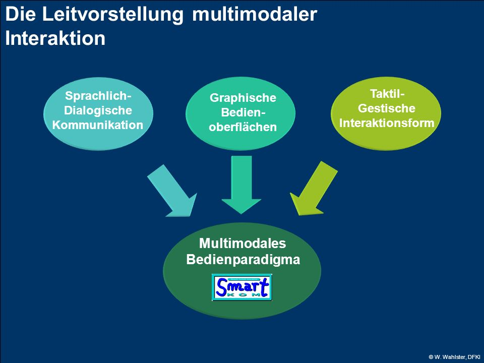 Die Leitvorstellung multimodaler Interaktion