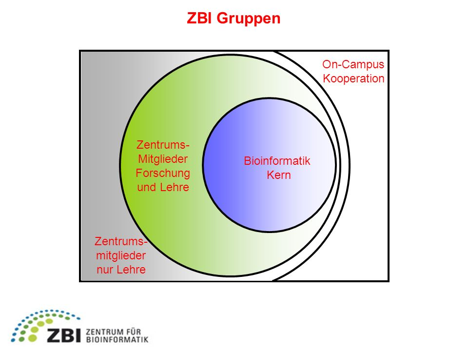 ZBI Gruppen On-Campus Kooperation Zentrums- Mitglieder Forschung