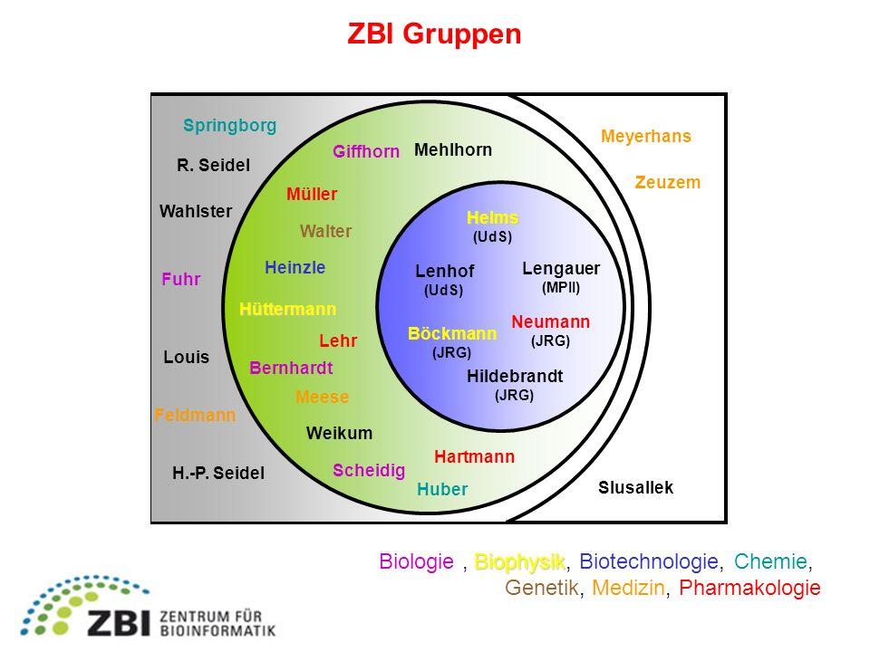 ZBI Gruppen Biologie , Biophysik, Biotechnologie, Chemie,