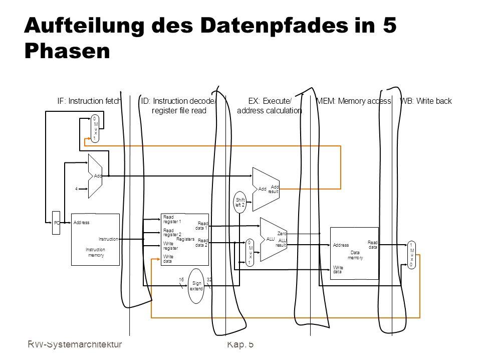 Aufteilung des Datenpfades in 5 Phasen