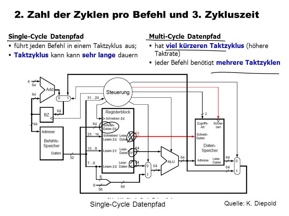 2. Zahl der Zyklen pro Befehl und 3. Zykluszeit