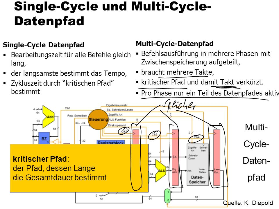 Single-Cycle und Multi-Cycle-Datenpfad