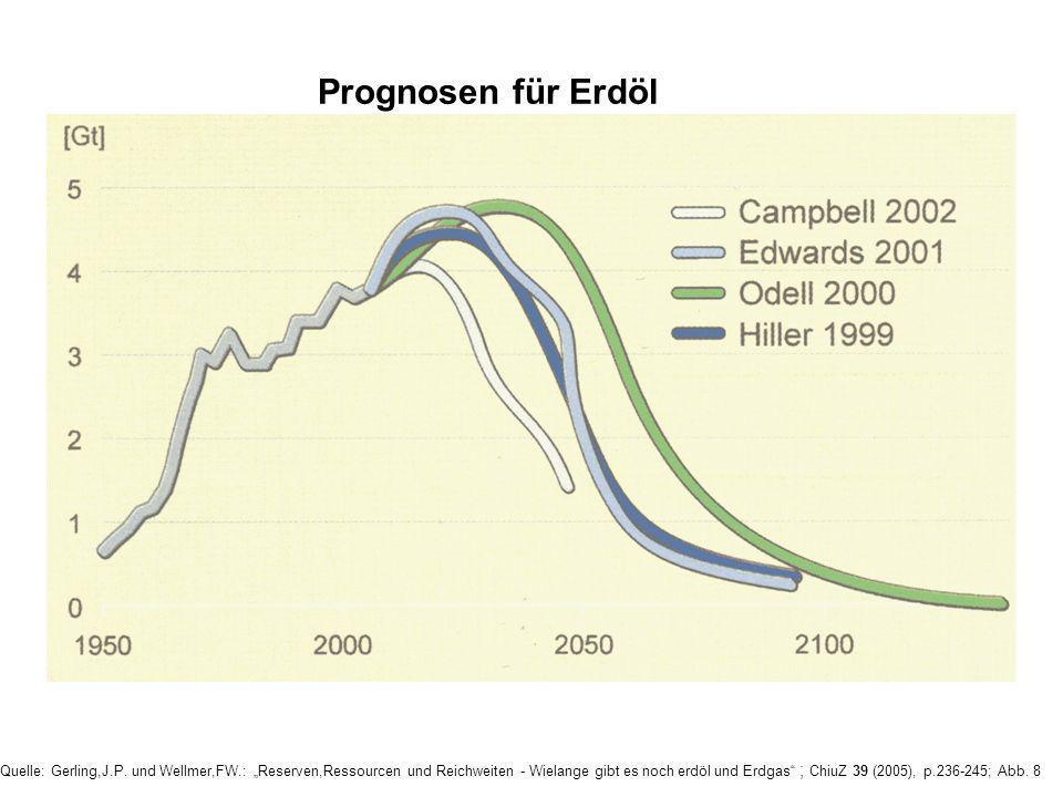 Prognosen für Erdöl