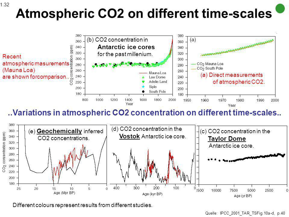 Atmospheric CO2 on different time-scales