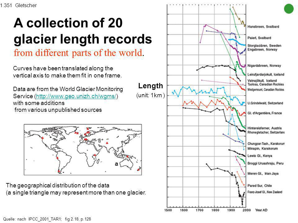 1.351 Gletscher A collection of 20 glacier length records from different parts of the world.