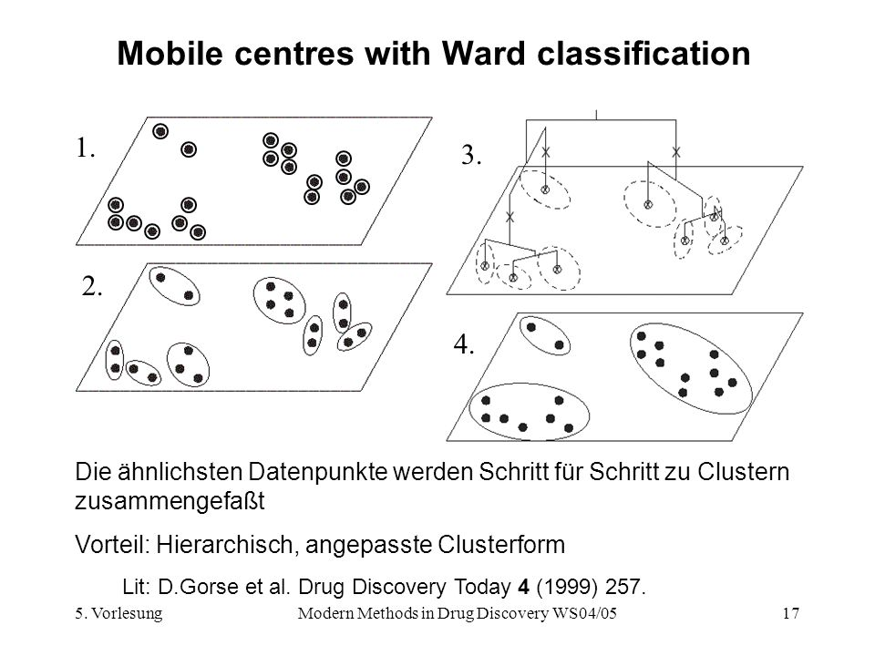 Mobile centres with Ward classification