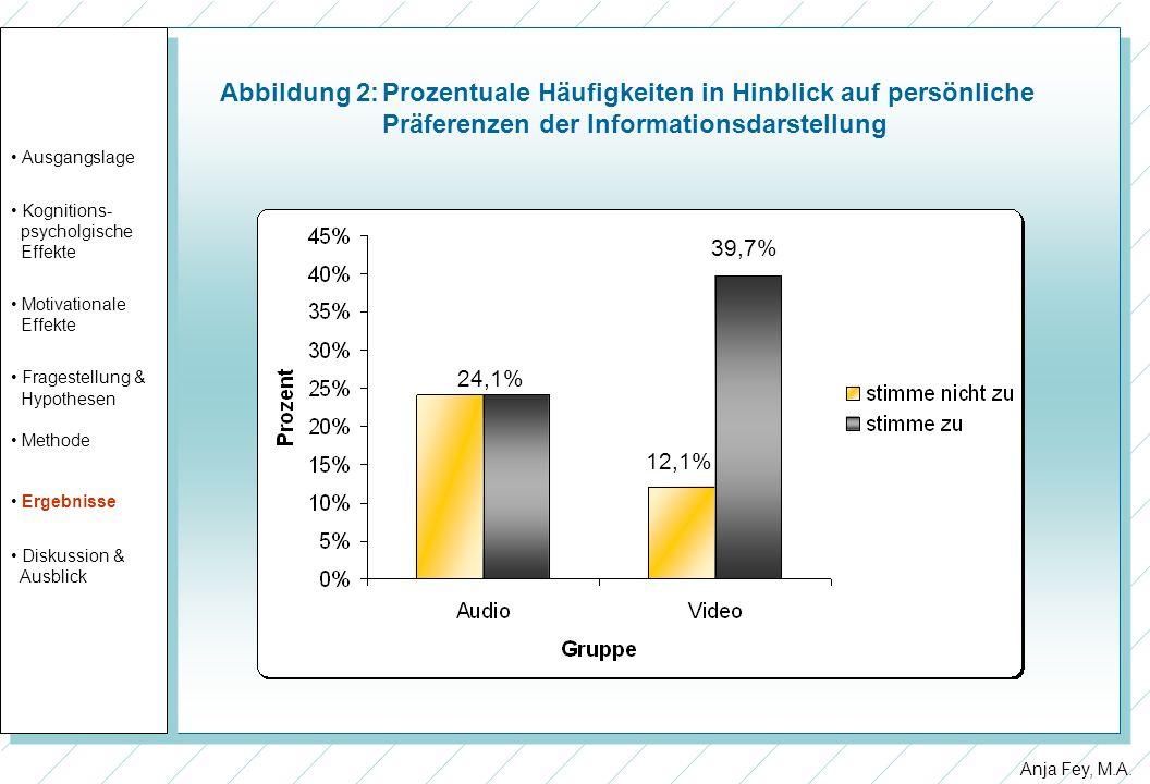 Abbildung 2:. Prozentuale Häufigkeiten in Hinblick auf persönliche