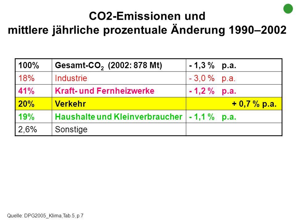mittlere jährliche prozentuale Änderung 1990–2002