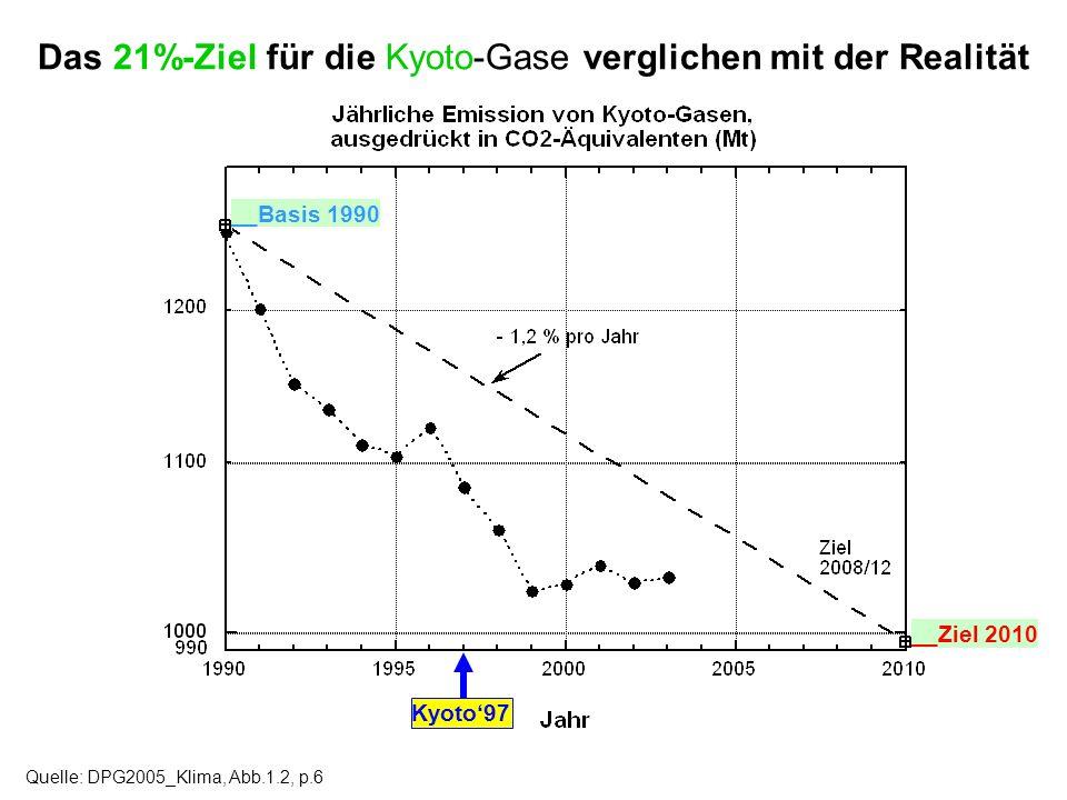 Das 21%-Ziel für die Kyoto-Gase verglichen mit der Realität