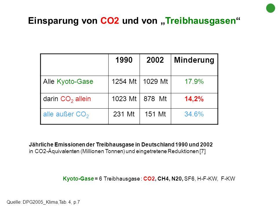 """Einsparung von CO2 und von """"Treibhausgasen"""