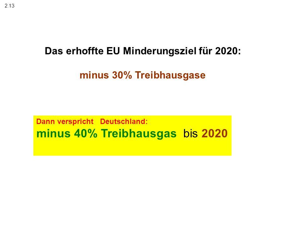 Das erhoffte EU Minderungsziel für 2020: