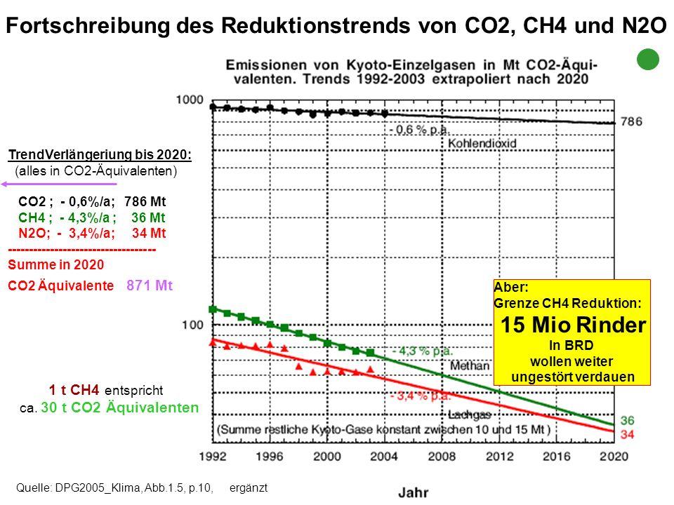 Fortschreibung des Reduktionstrends von CO2, CH4 und N2O
