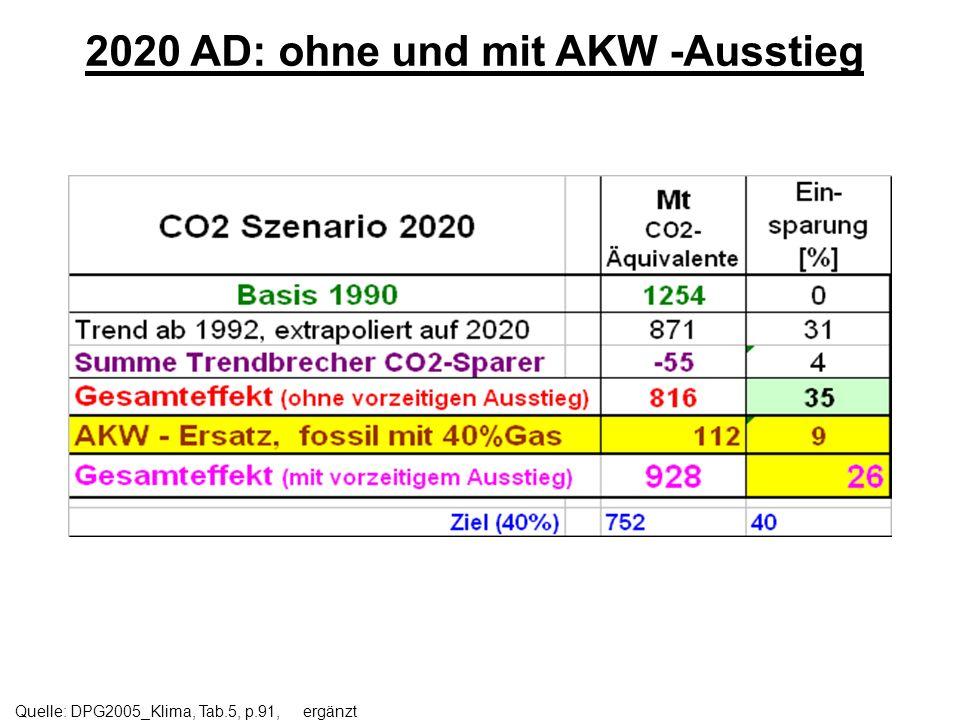 2020 AD: ohne und mit AKW -Ausstieg