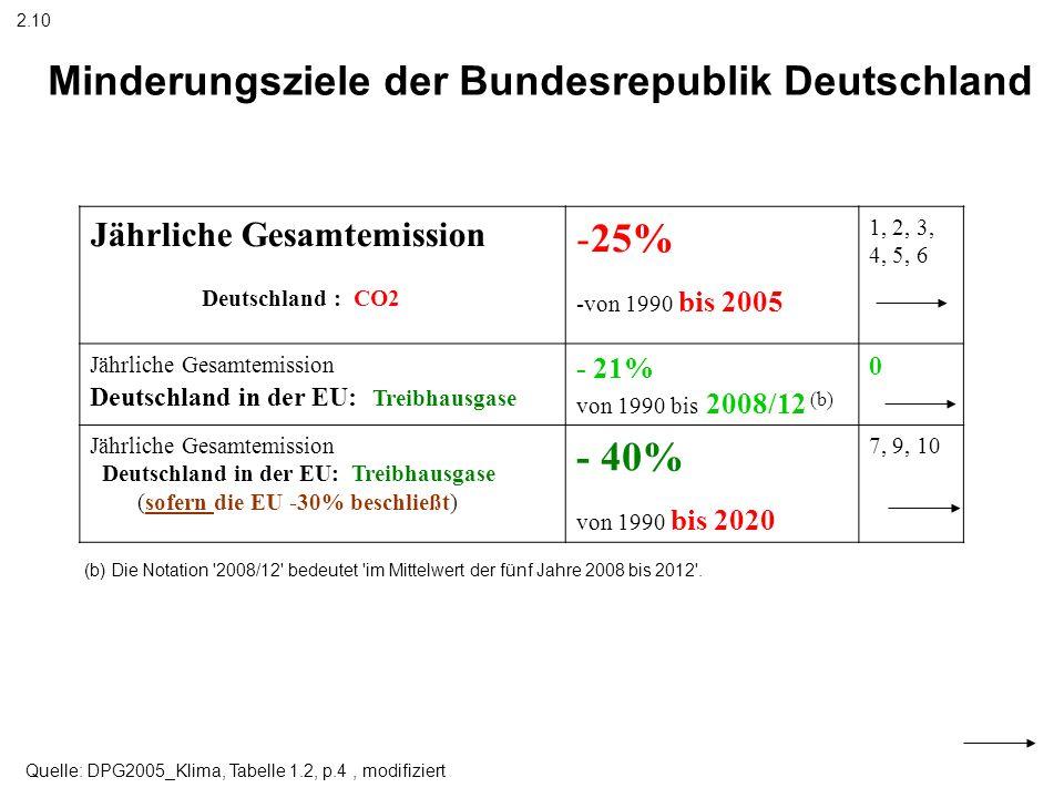 25% - 40% von 1990 bis 2020 Jährliche Gesamtemission