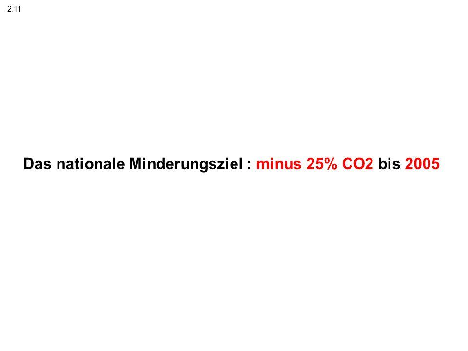 Das nationale Minderungsziel : minus 25% CO2 bis 2005