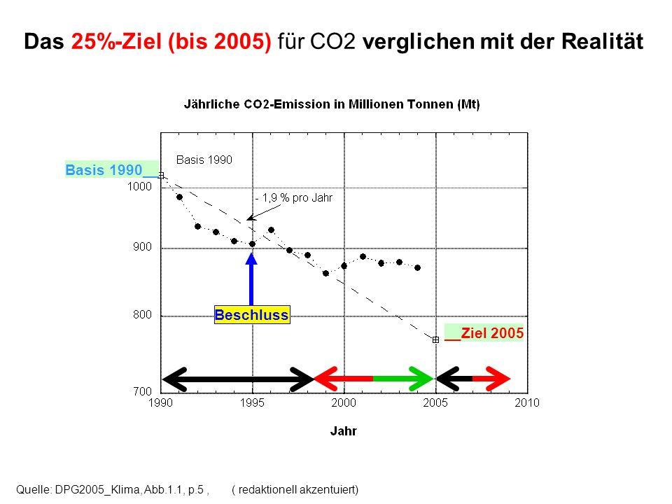 Das 25%-Ziel (bis 2005) für CO2 verglichen mit der Realität