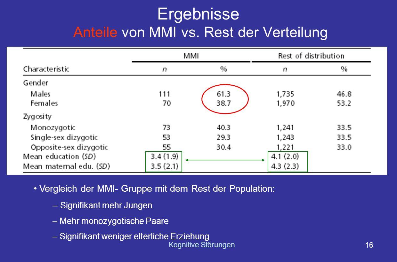 Ergebnisse Anteile von MMI vs. Rest der Verteilung