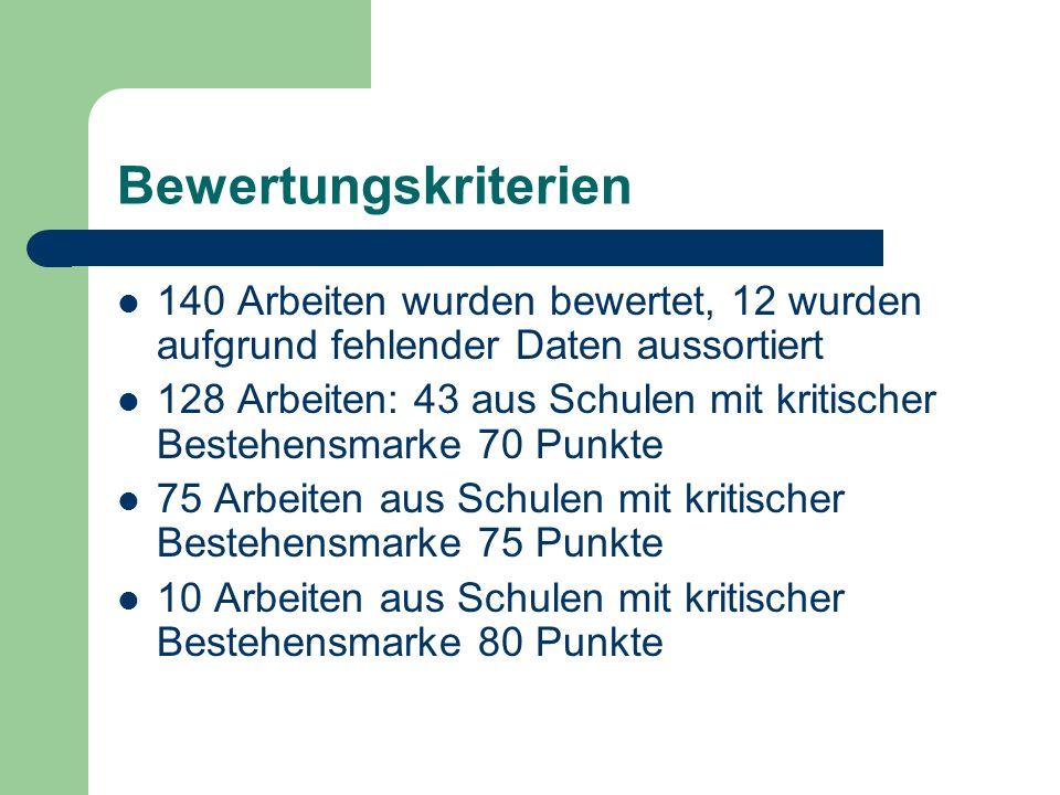 Bewertungskriterien 140 Arbeiten wurden bewertet, 12 wurden aufgrund fehlender Daten aussortiert.