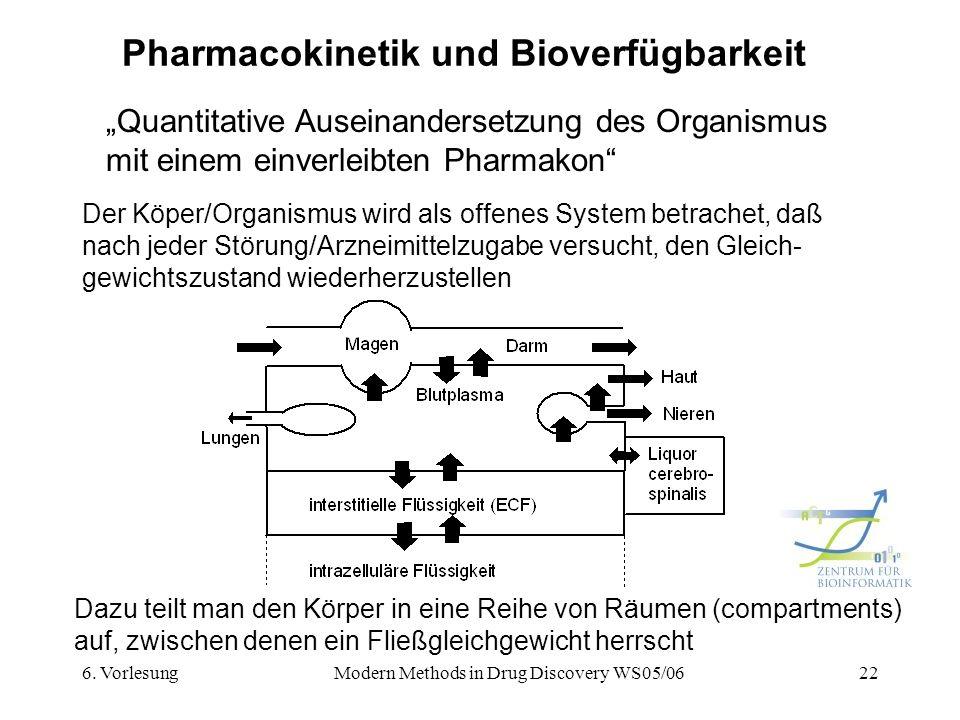 Pharmacokinetik und Bioverfügbarkeit