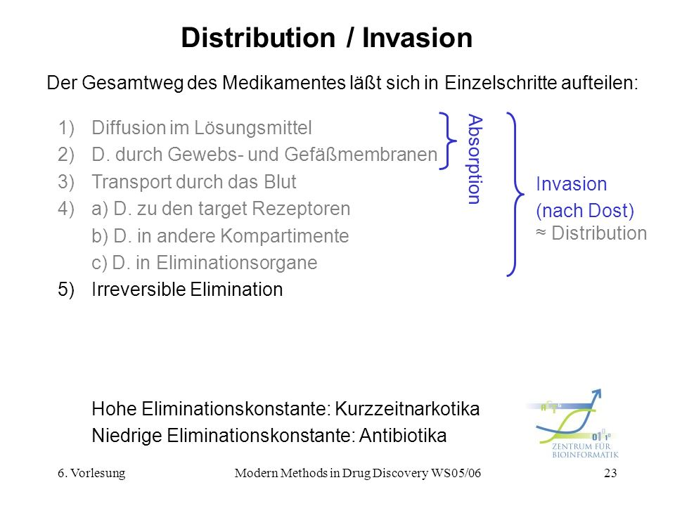 Distribution / Invasion