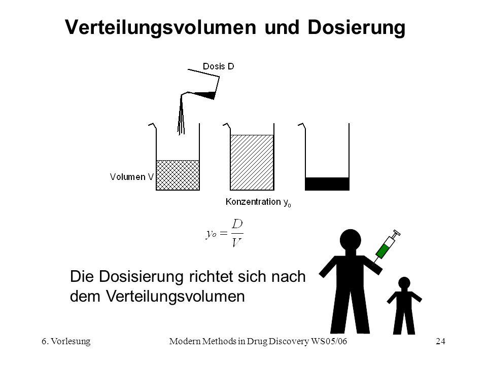 Verteilungsvolumen und Dosierung