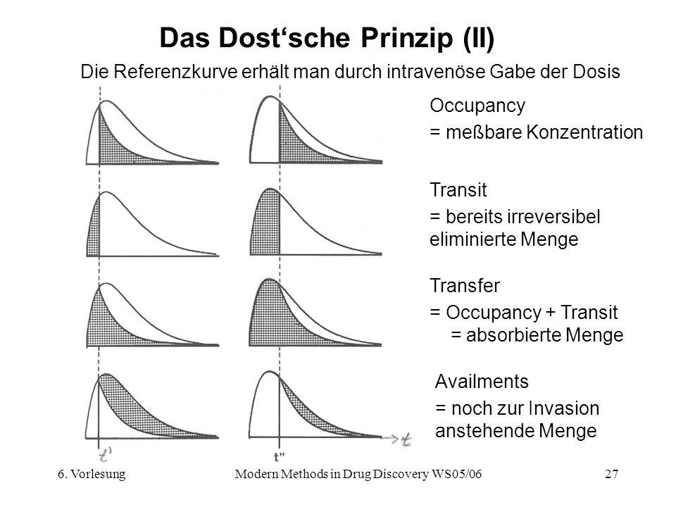 Das Dost'sche Prinzip (II)