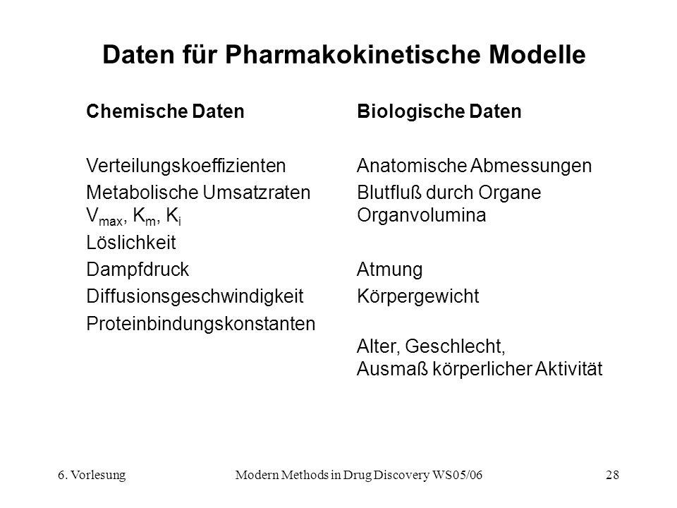 Daten für Pharmakokinetische Modelle