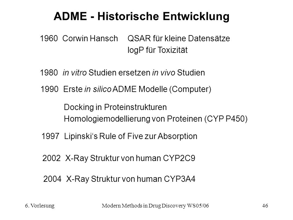 ADME - Historische Entwicklung