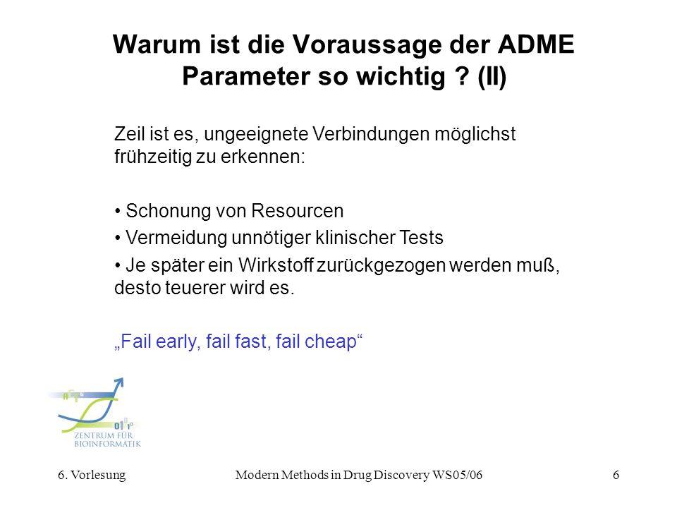 Warum ist die Voraussage der ADME Parameter so wichtig (II)