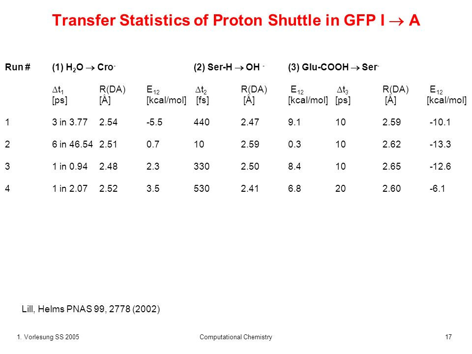 Transfer Statistics of Proton Shuttle in GFP I  A