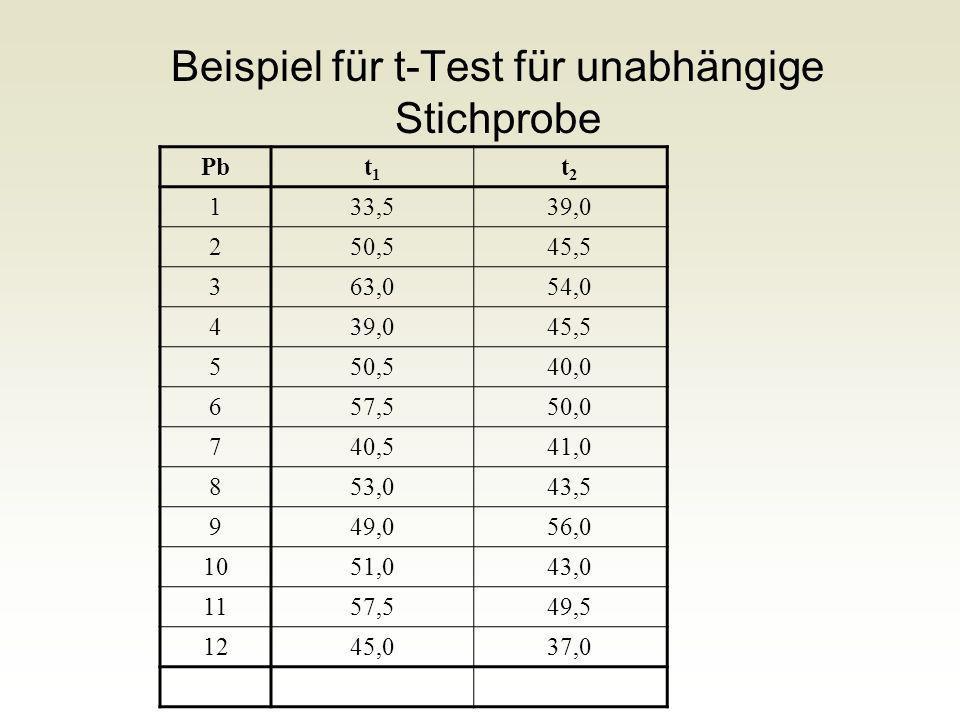 Beispiel für t-Test für unabhängige Stichprobe