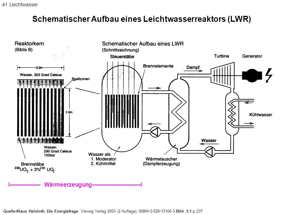Schematischer Aufbau eines Leichtwasserreaktors (LWR)