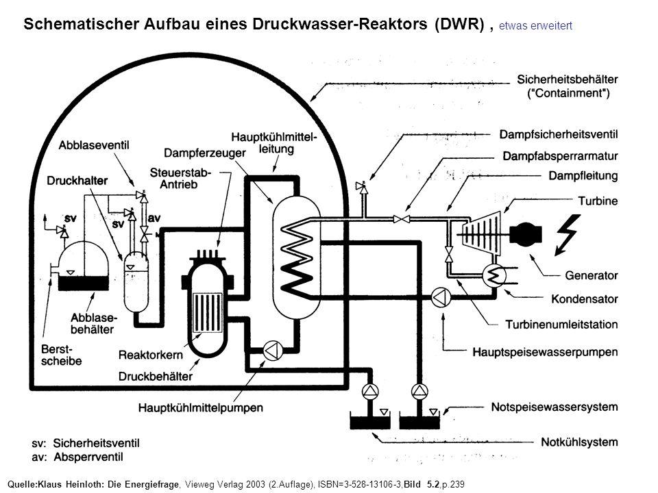 Schematischer Aufbau eines Druckwasser-Reaktors (DWR) , etwas erweitert
