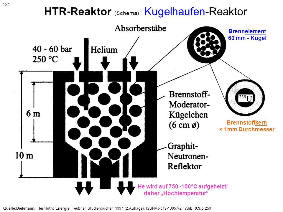 HTR-Reaktor (Schema) : Kugelhaufen-Reaktor