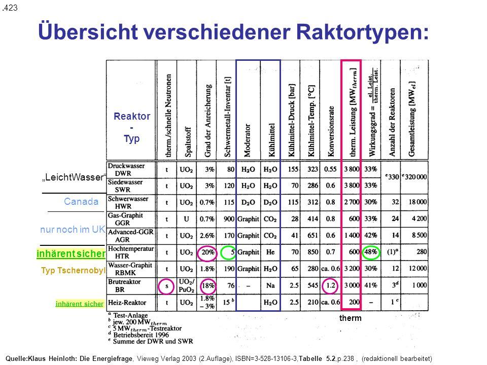 Übersicht verschiedener Raktortypen: