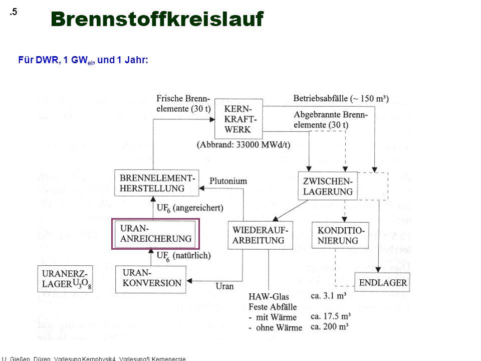 """.5 Für DWR, 1 GWel, und 1 Jahr: U_Gießen_Düren_Vorlesung Kernphysik4_Vorlesung5: Kernenergie """""""