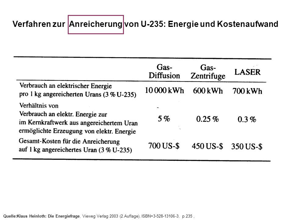 Verfahren zur Anreicherung von U-235: Energie und Kostenaufwand