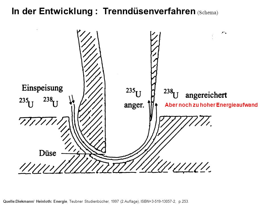 In der Entwicklung : Trenndüsenverfahren (Schema)