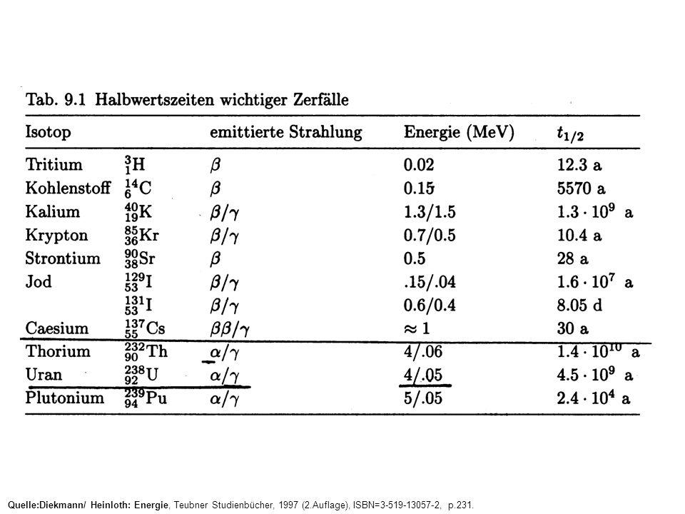 Quelle:Diekmann/ Heinloth: Energie, Teubner Studienbücher, 1997 (2