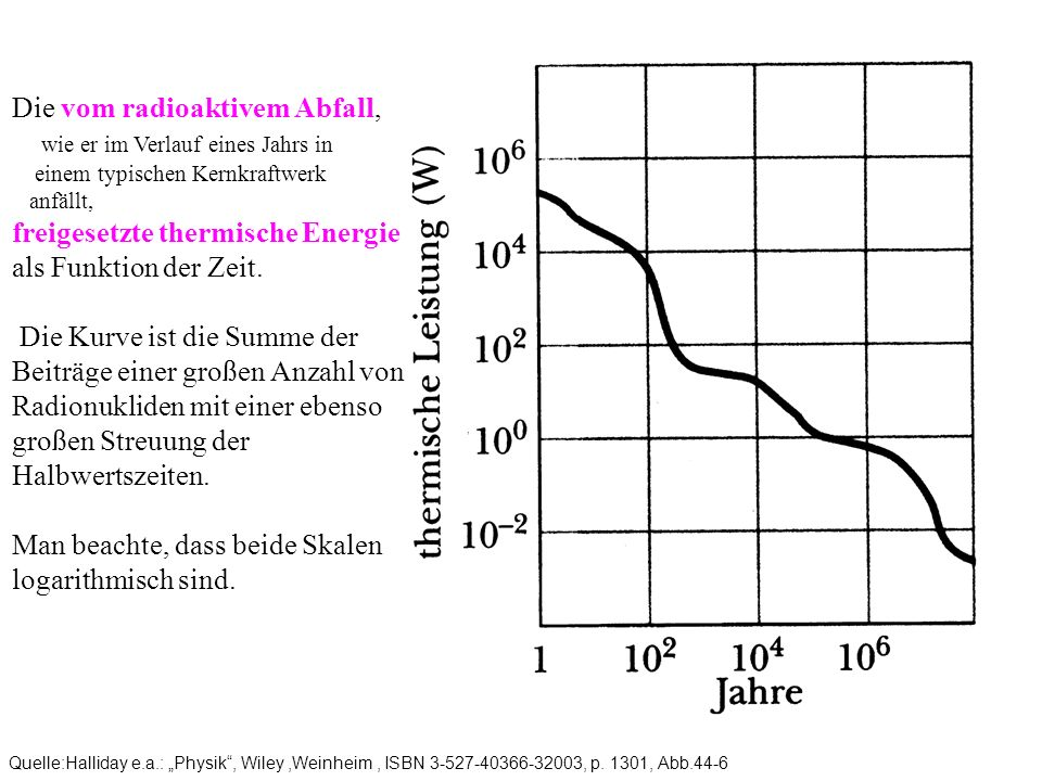 Man beachte, dass beide Skalen logarithmisch sind.