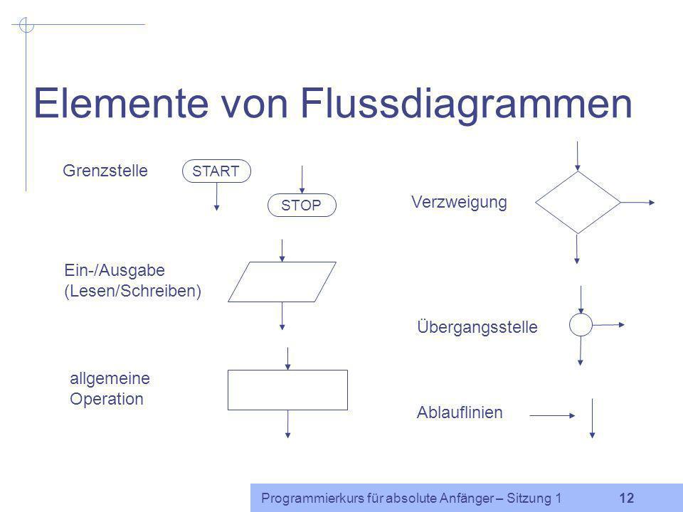 Elemente von Flussdiagrammen