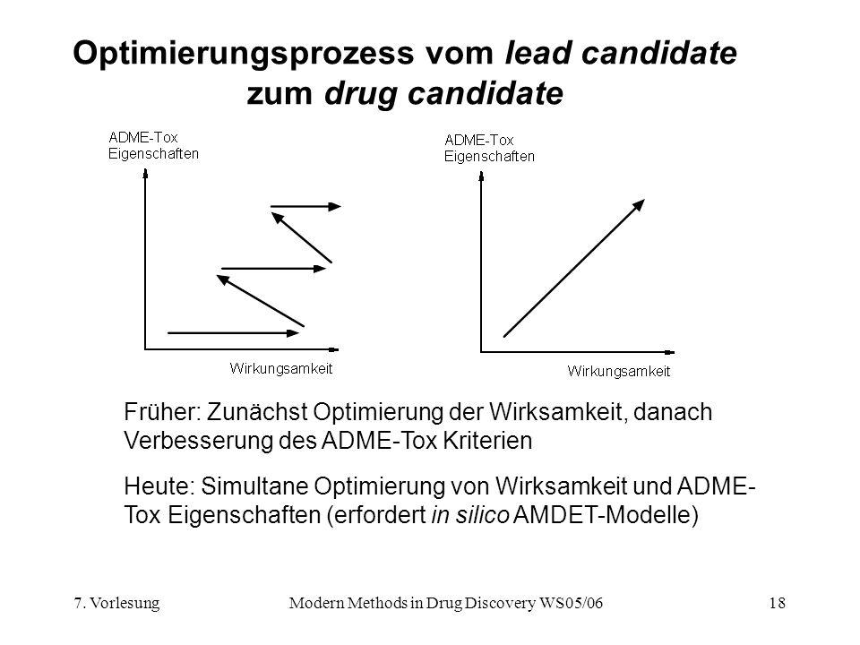 Optimierungsprozess vom lead candidate zum drug candidate